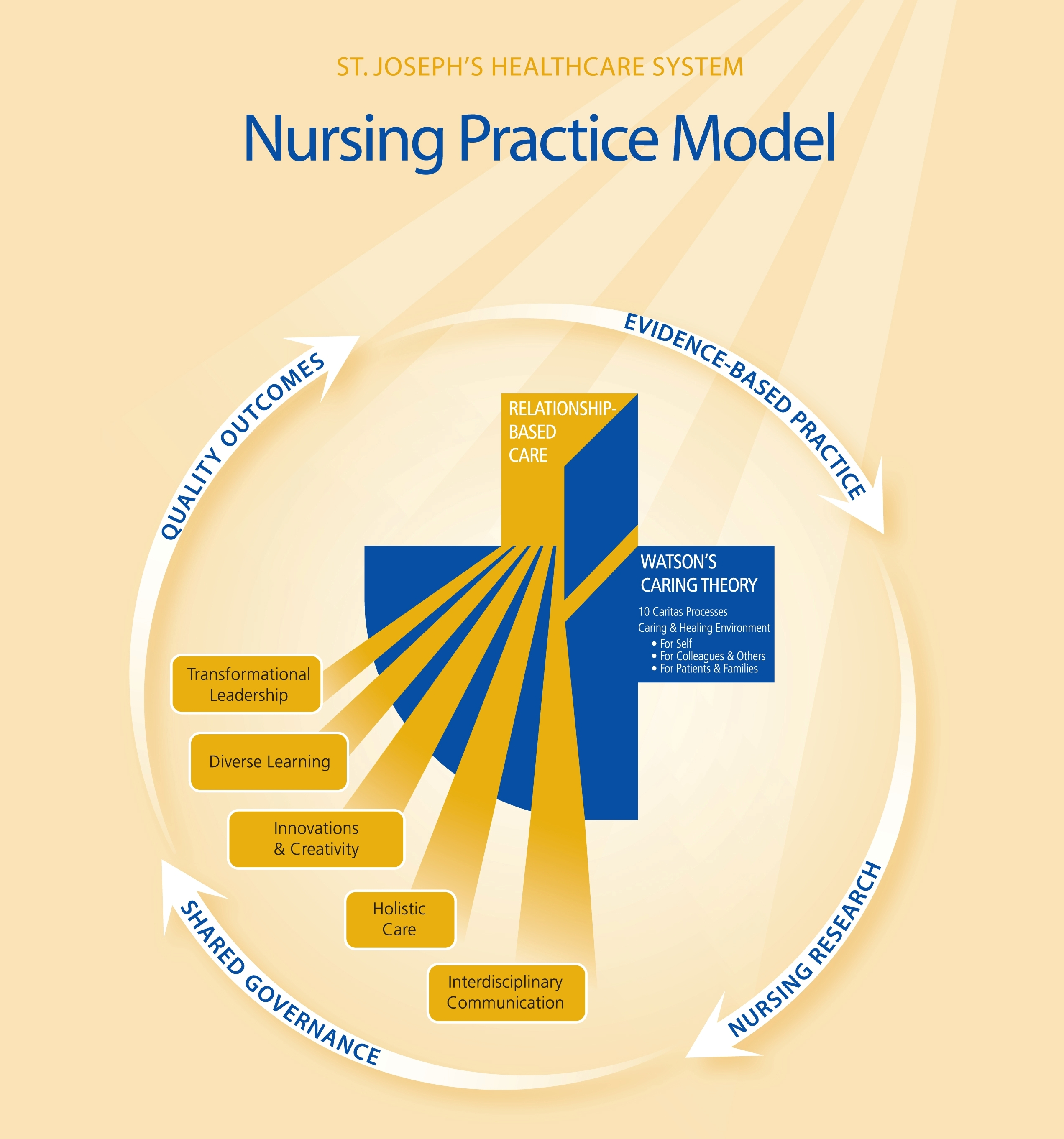 quality caring in nursing And, because we are so sure no one before got it (care delivery, quality, and  safety)  honest and timely reporting had the moral support of countless nursing .
